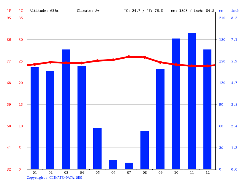 Climate graph // Weather by Month, Dimbelenge