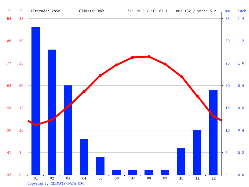 Climate graph // Weather by Month, Beer Sheva