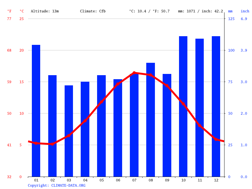 Climate graph // Weather by Month, Cardiff