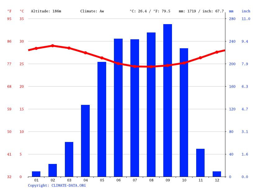 Climate graph // Weather by Month, Enugu