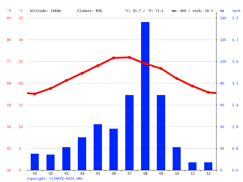 Climate graph // Weather by Month, Hisn Di Ishad