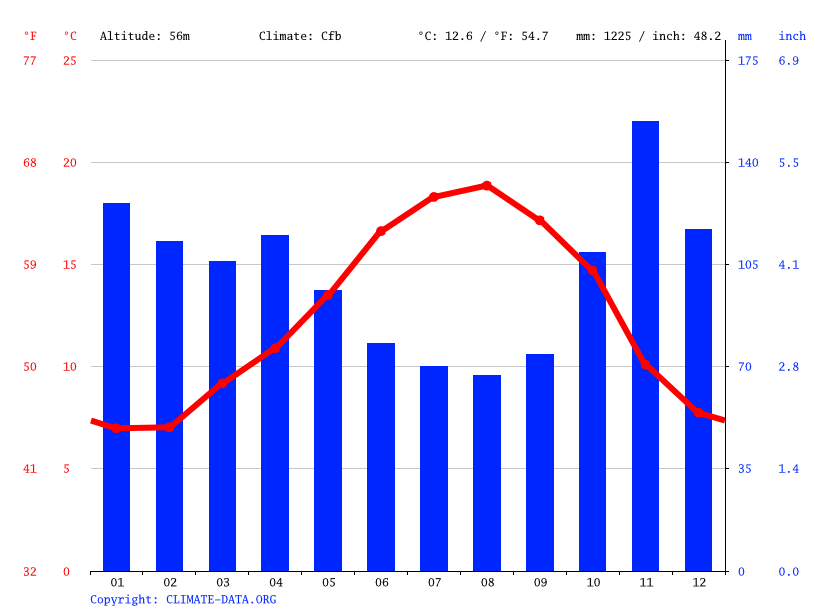 Climate graph // Weather by Month, Galdakao