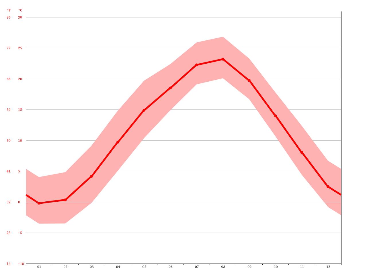 気候:鹿沼市-気候グラフ、気温グラフ、雨温図 - Climate-Data.org