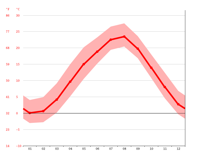 Temperature graph, Nasu
