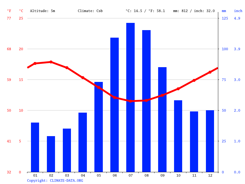 Climate graph // Weather by Month, Port MacDonnell