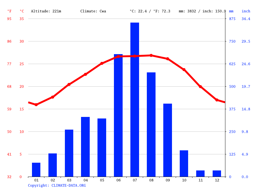 Climate graph // Weather by Month, Tezu