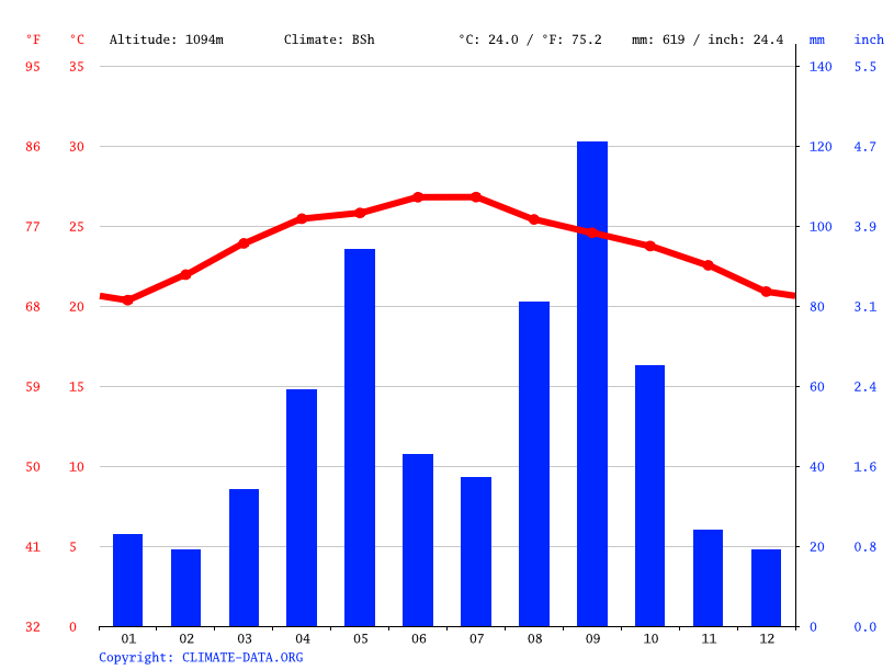Climate graph // Weather by Month, Al Madinah