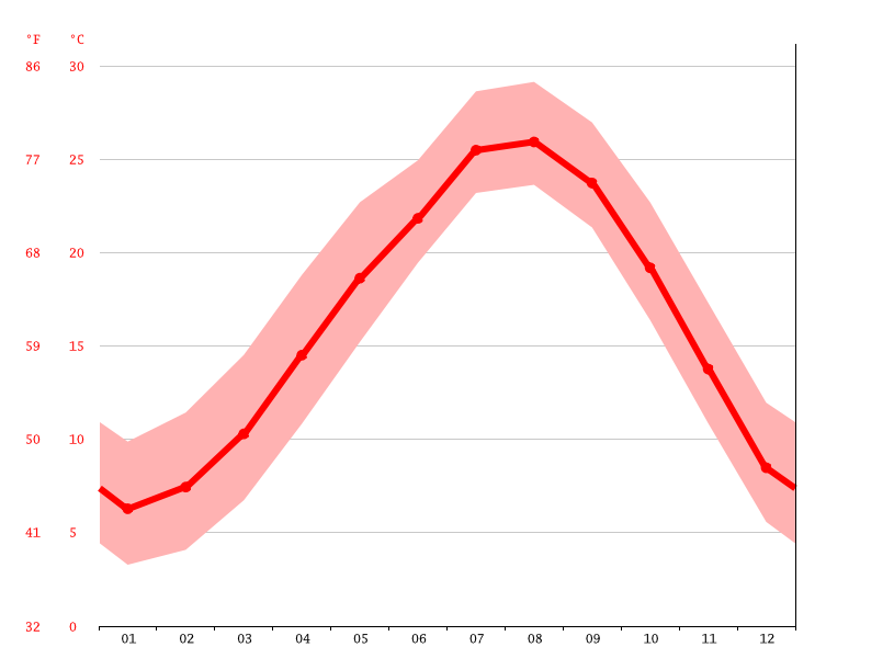 Temperature graph, Tarumizu
