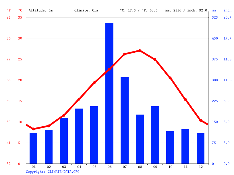 Climate graph // Weather by Month, Satsumasendai