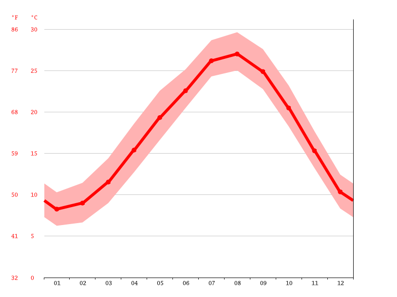 Temperature graph, Satsumasendai