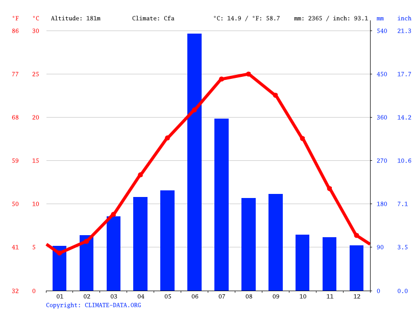 Climate graph // Weather by Month, Isa
