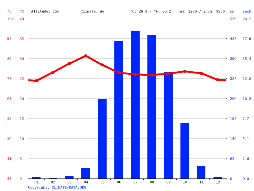 Climate graph // Weather by Month, Insein
