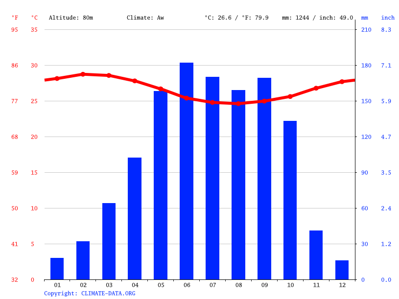 Climate graph // Weather by Month, Abeokuta