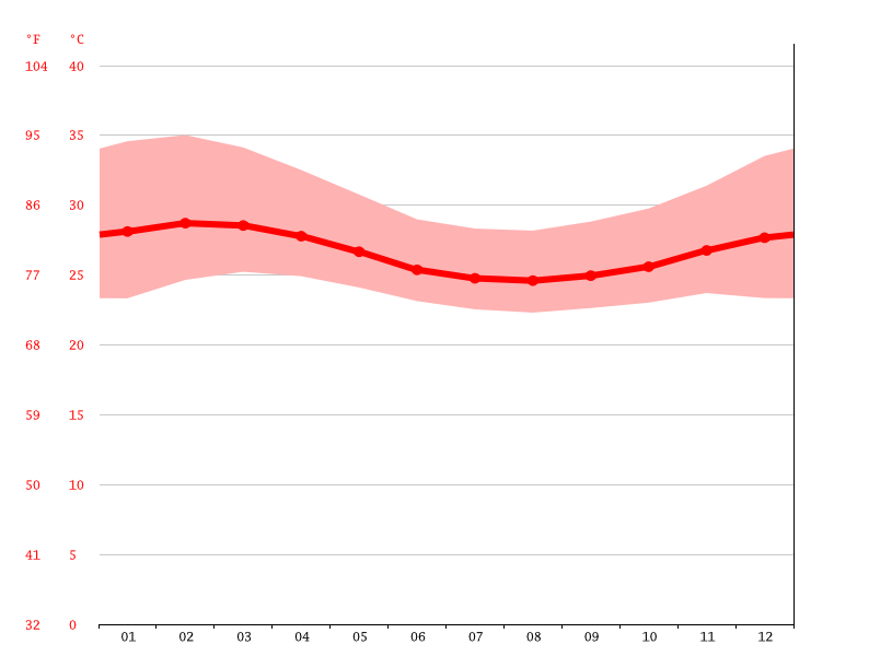 Temperature graph, Abeokuta