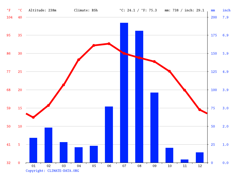 Climate graph // Weather by Month, Kaithal