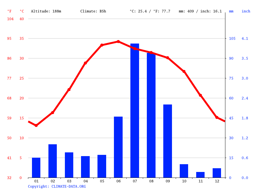 Climate graph // Weather by Month, Abohar