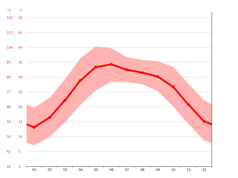 Temperature graph, Abohar