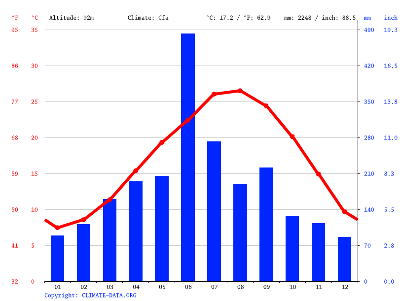 Climate graph // Weather by Month, Kanoya