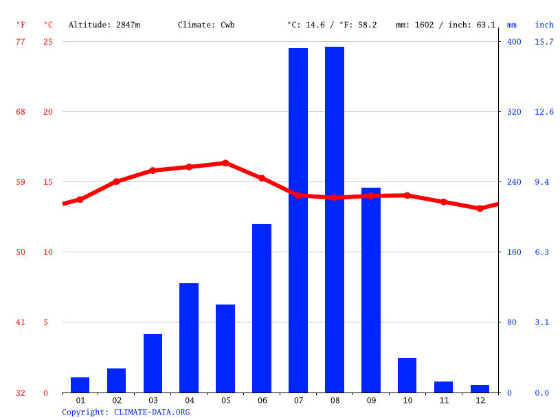 Climate graph // Weather by Month, Shano