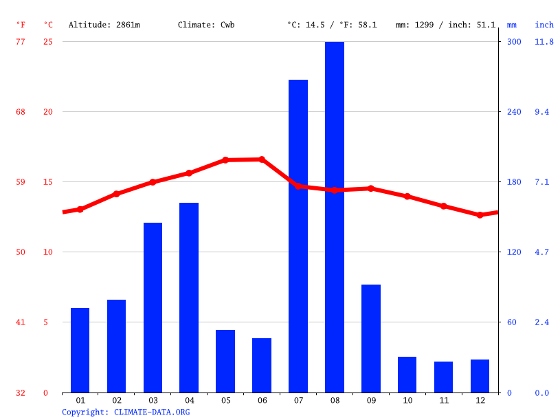 Climate graph // Weather by Month, Salla Dingai
