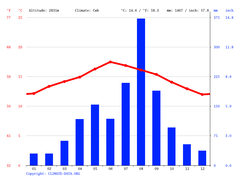 Climate graph // Weather by Month, Watar