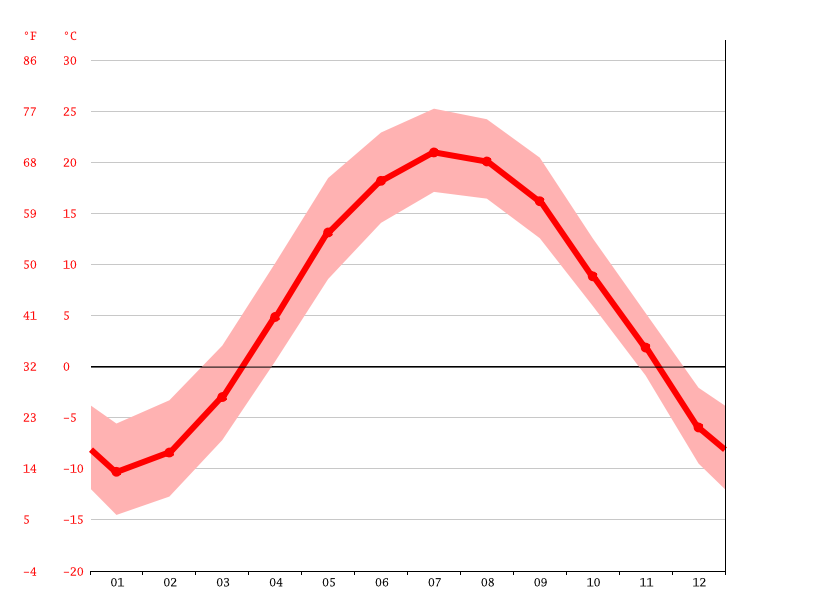 Temperature graph, Sainte-Monique