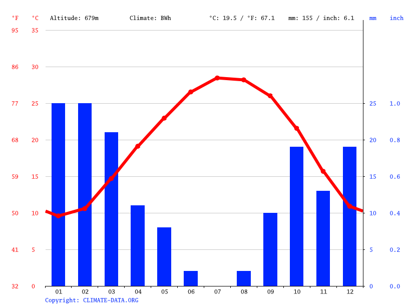Climate graph // Weather by Month, Yafran