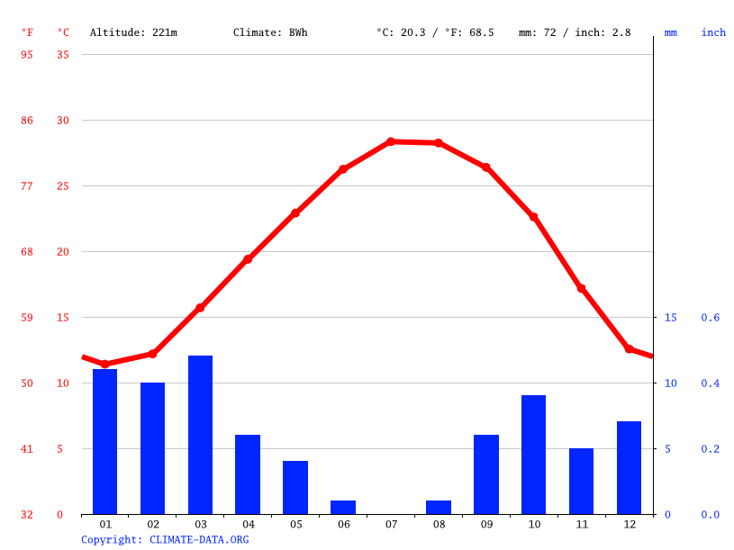 Climate graph // Weather by Month, Bani Walid