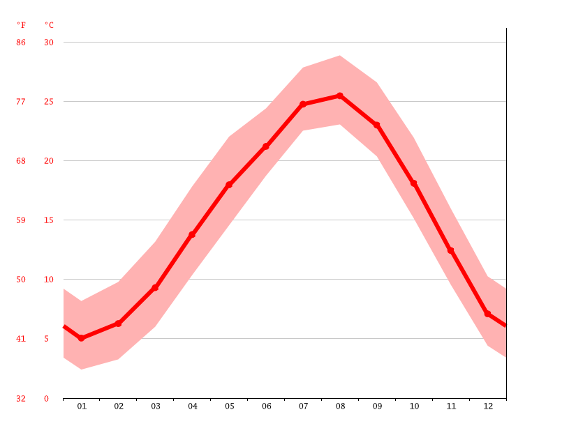 Temperature graph, Minamata