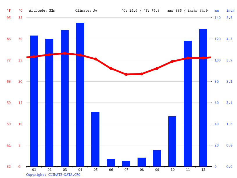 Climate graph // Weather by Month, Moanda