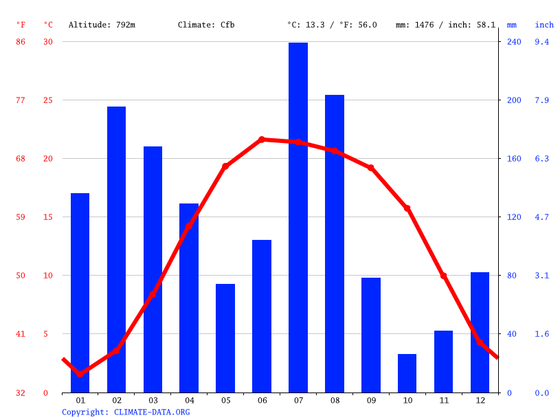 Climate graph // Weather by Month, Baglihar