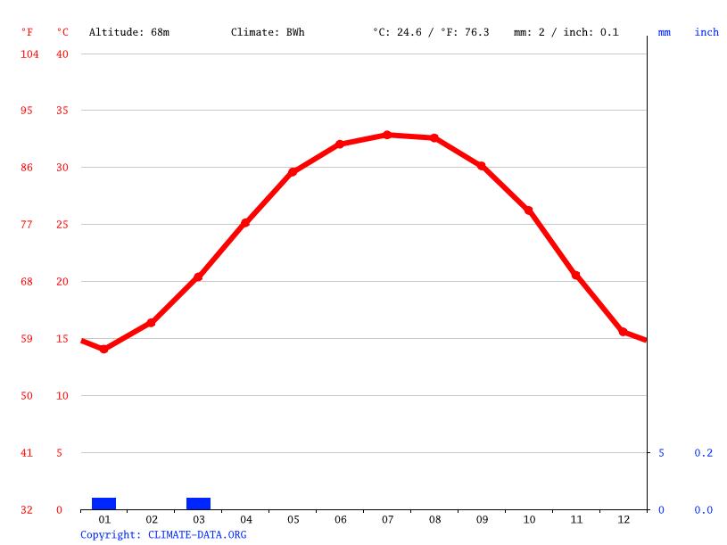 Climate graph, Akhmim