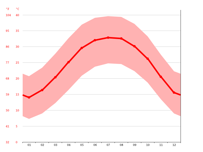 Temperature graph, Akhmim