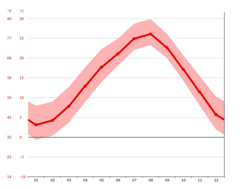 Temperature graph, Tsuchiura