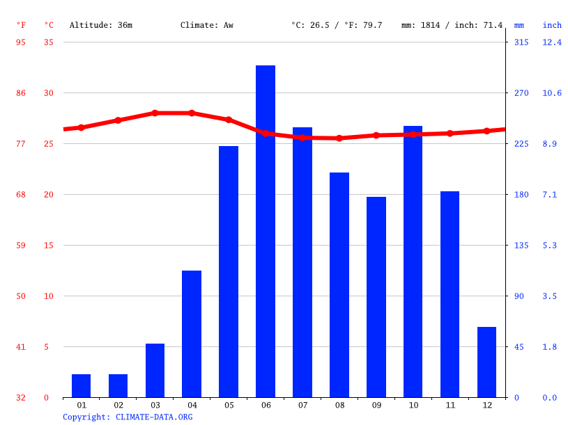 Climate graph // Weather by Month, Varkala