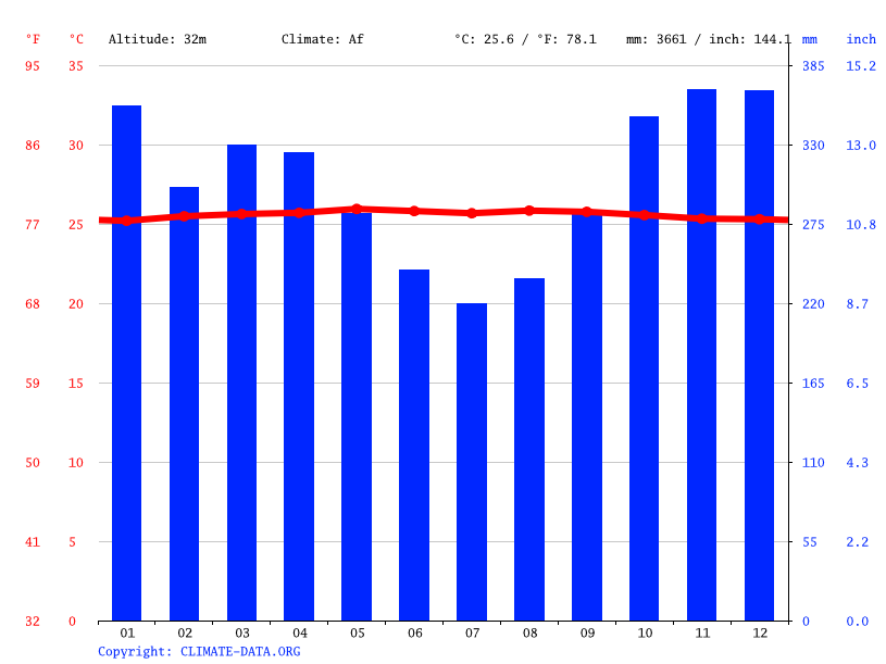 Climate graph // Weather by Month, Putussibau