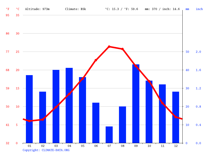 Climate graph // Weather by Month, تالة