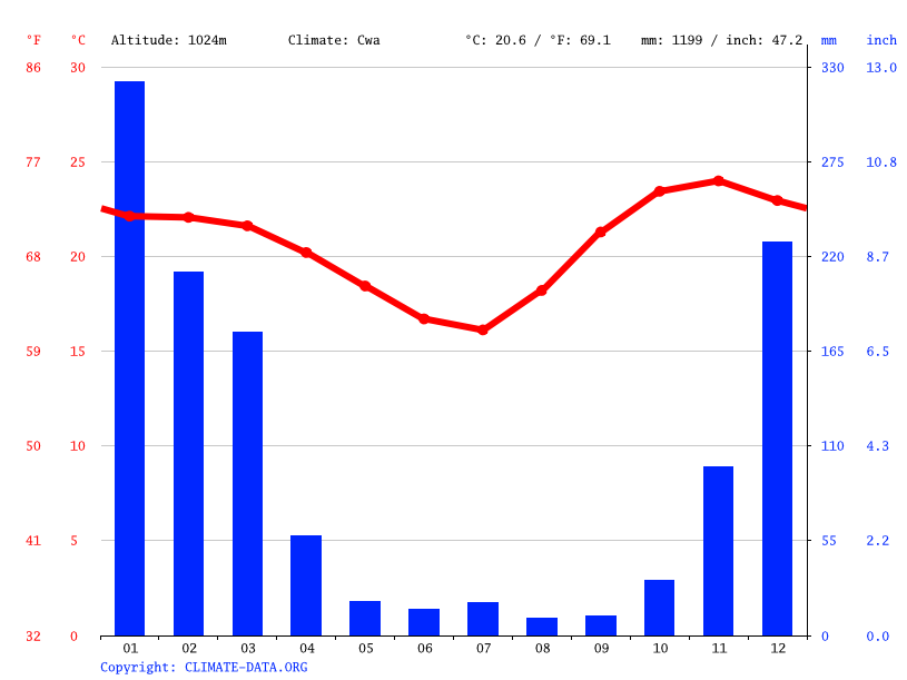 Climate graph // Weather by Month, Blantyre