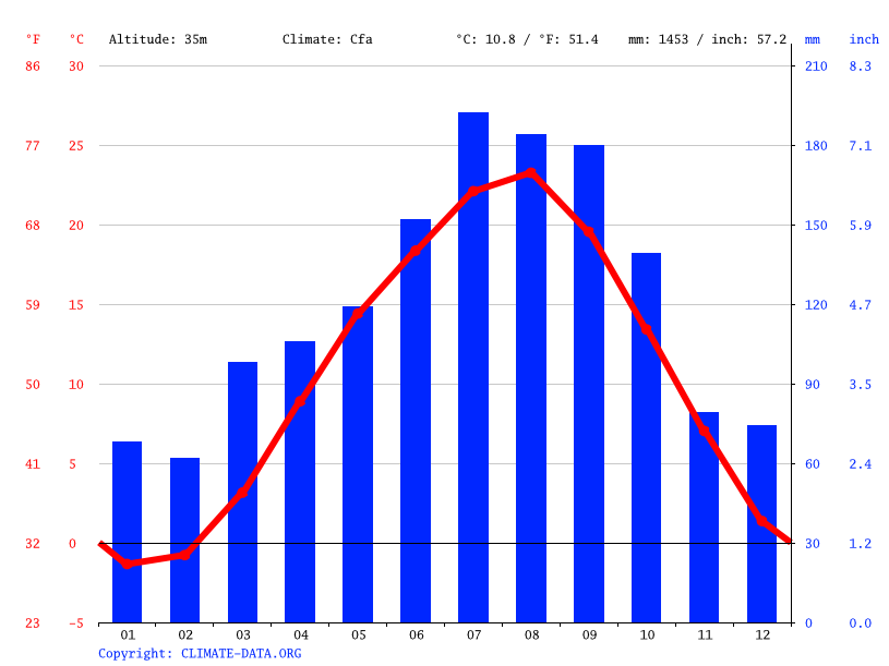 Climate graph // Weather by Month, Kurihara