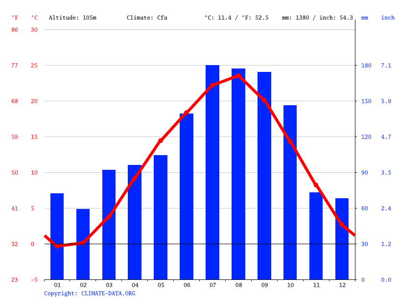 Climate graph // Weather by Month, Sendai