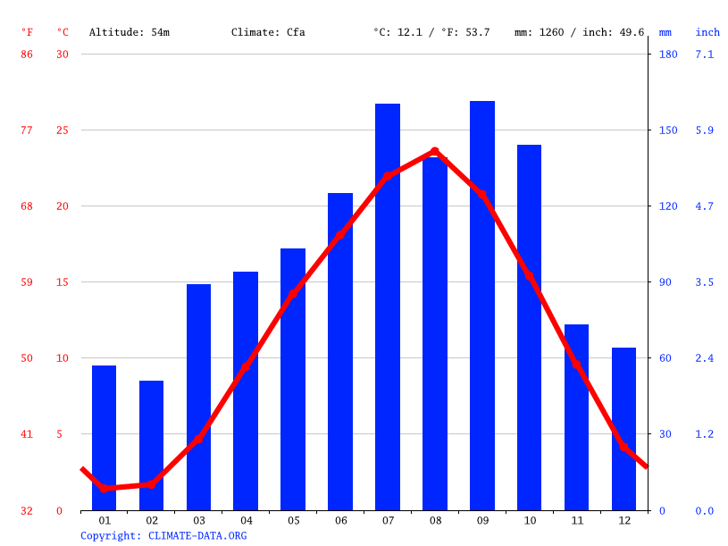 Climate graph // Weather by Month, Higashimatsushima