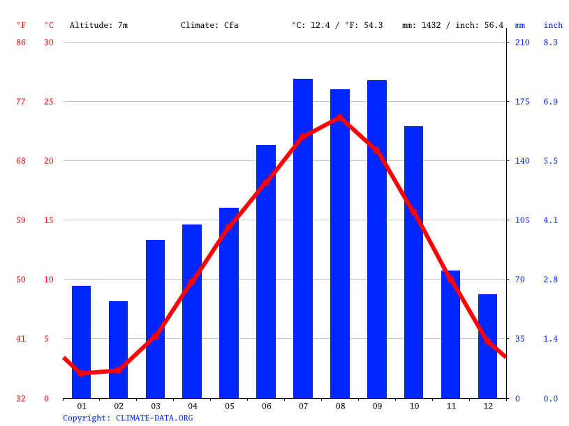 Climate graph // Weather by Month, Iwanuma