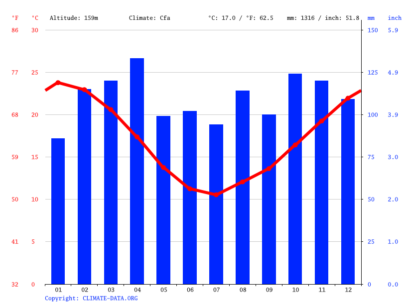 Climate graph // Weather by Month, Carmen