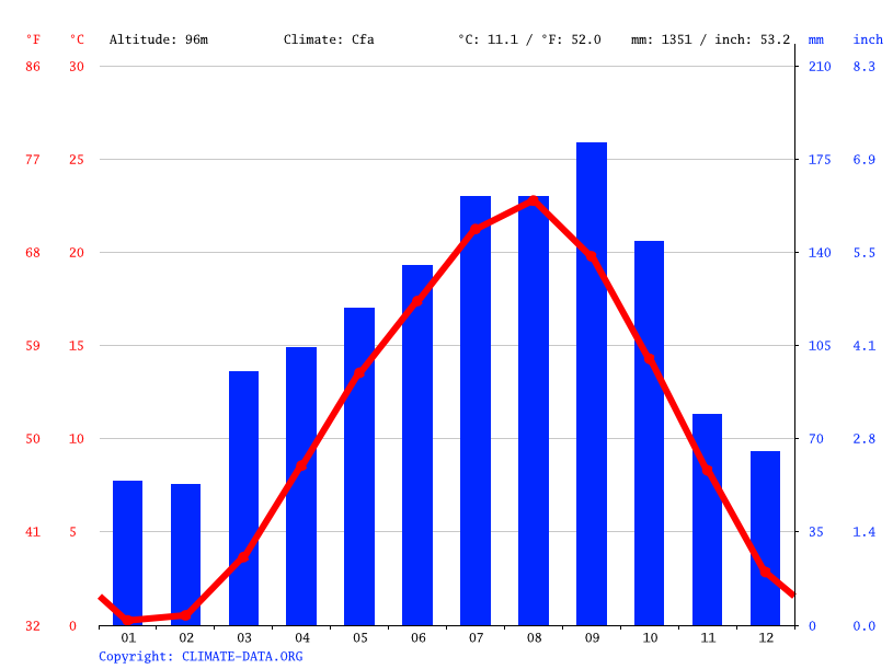 Climate graph // Weather by Month, Kesennuma