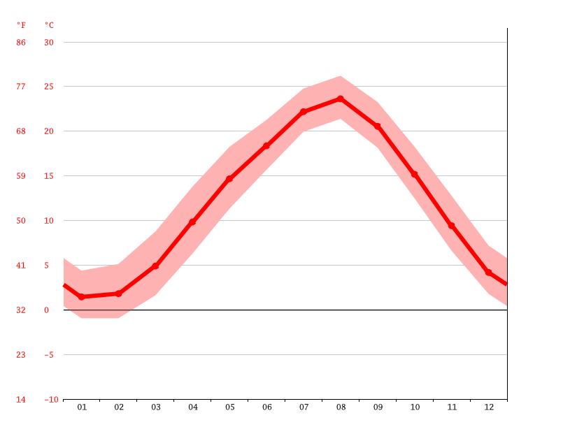 気候:角田市-気候グラフ、気温グラフ、雨温図 - Climate-Data.org