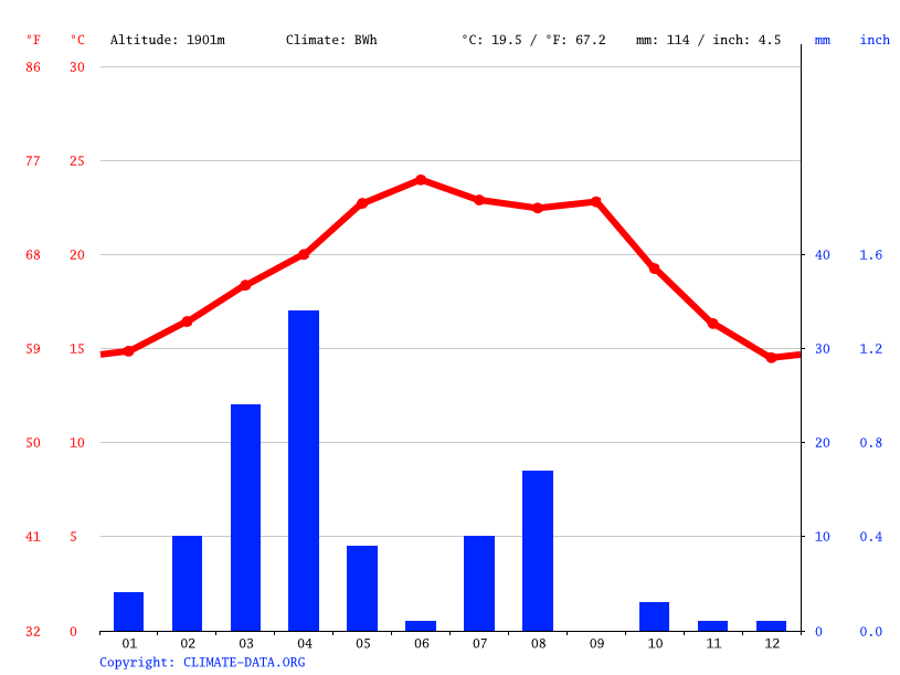 Climate graph // Weather by Month, Al Ghulah