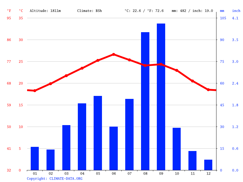 Climate graph // Weather by Month, Al Qishbah
