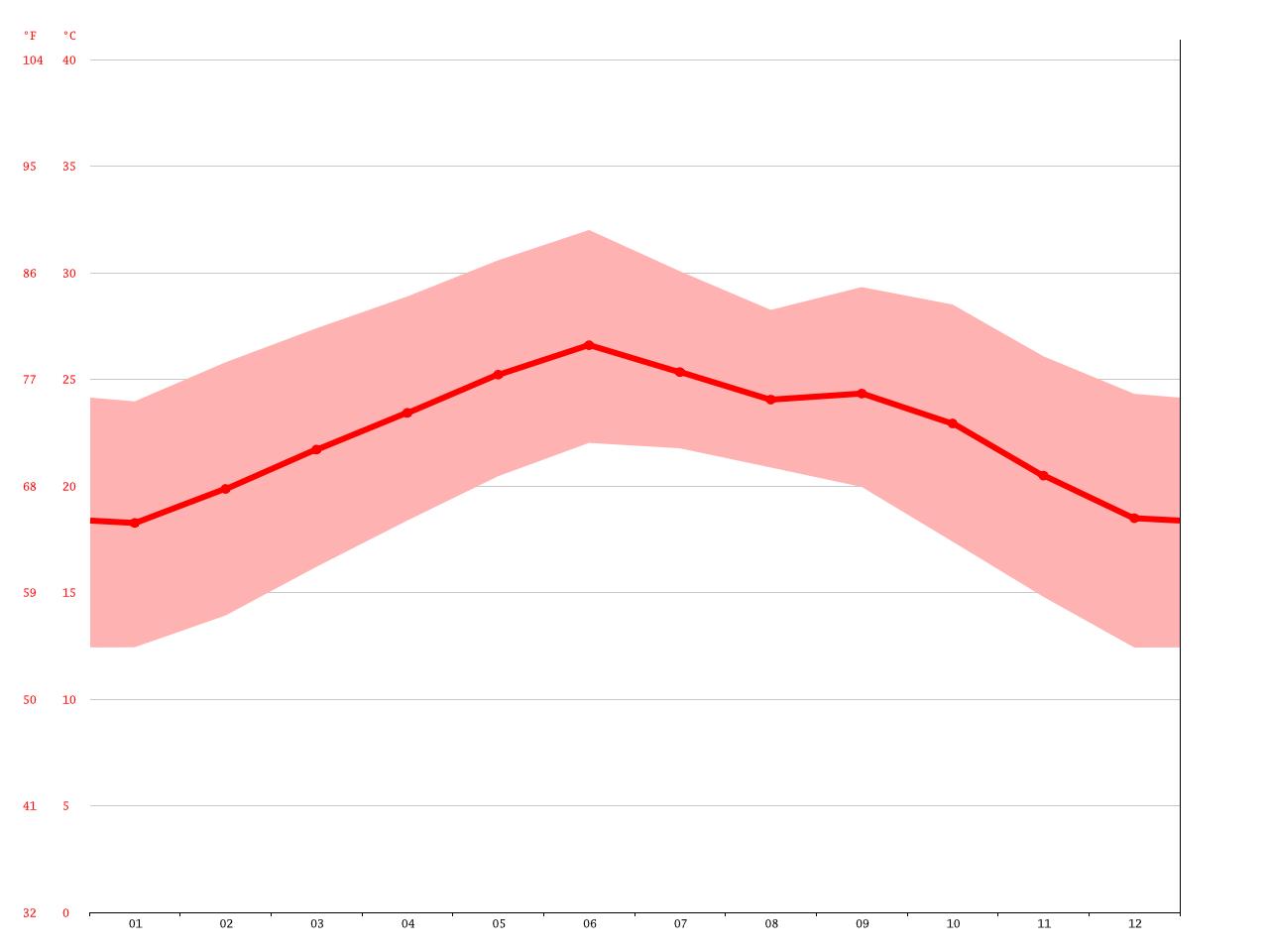 average temperature sahara