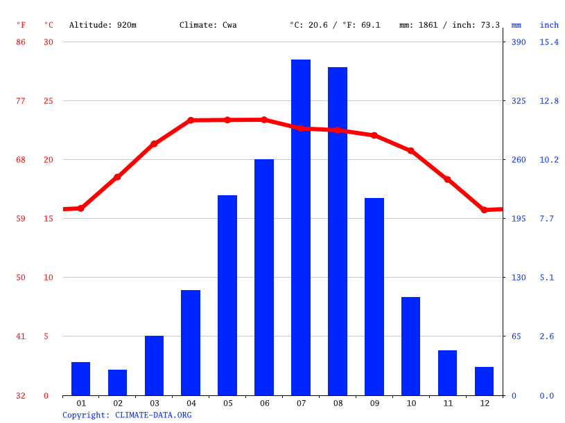 Climograph // Weather by Month, Mohan