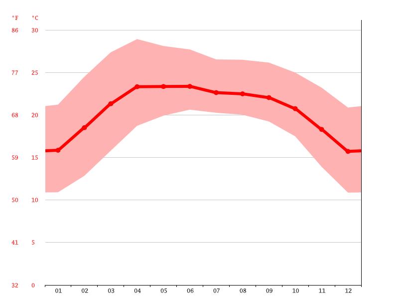 average temperatures, Mohan